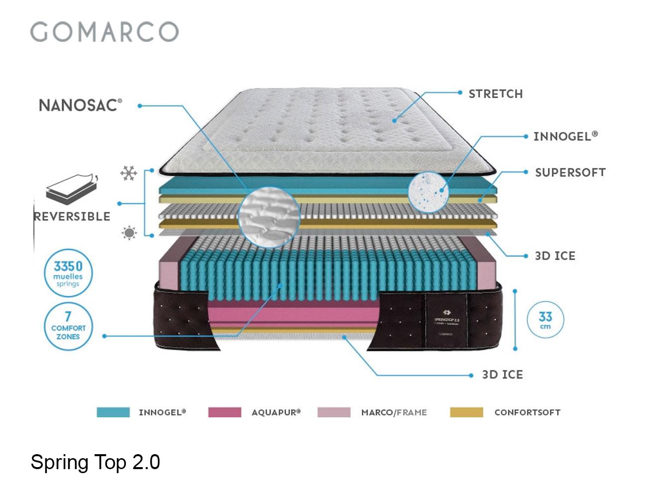 Colch n spring top de gomarco 7088 factory del mueble - Catalogo de colchones ...