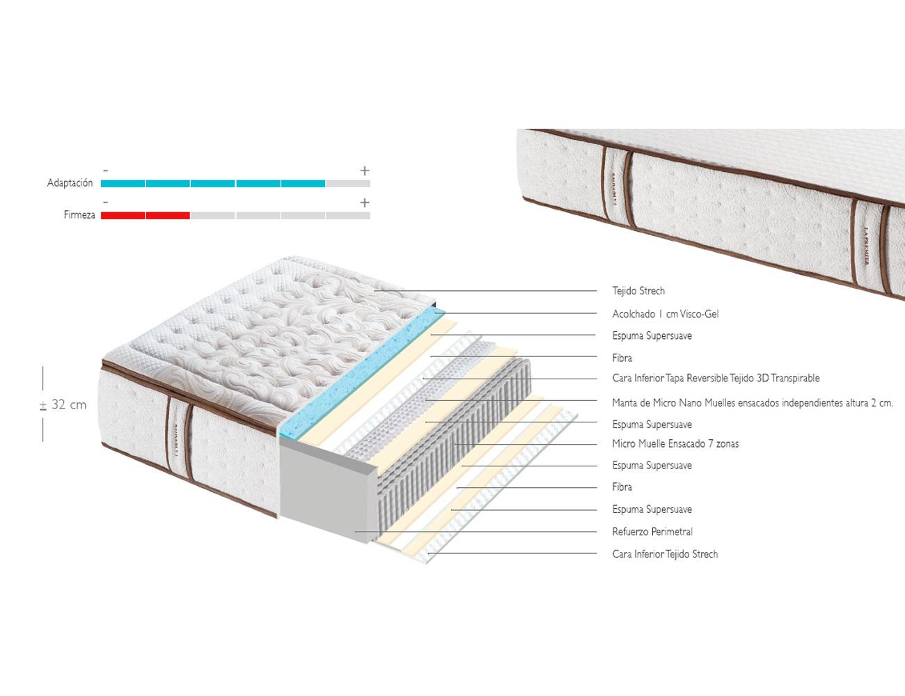 Colchon la premiere nano muelle micro 7 zonas descanso viscoelastico 130